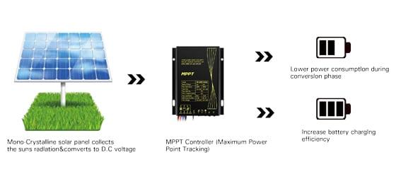Smart-Cntrol-System-560x260px