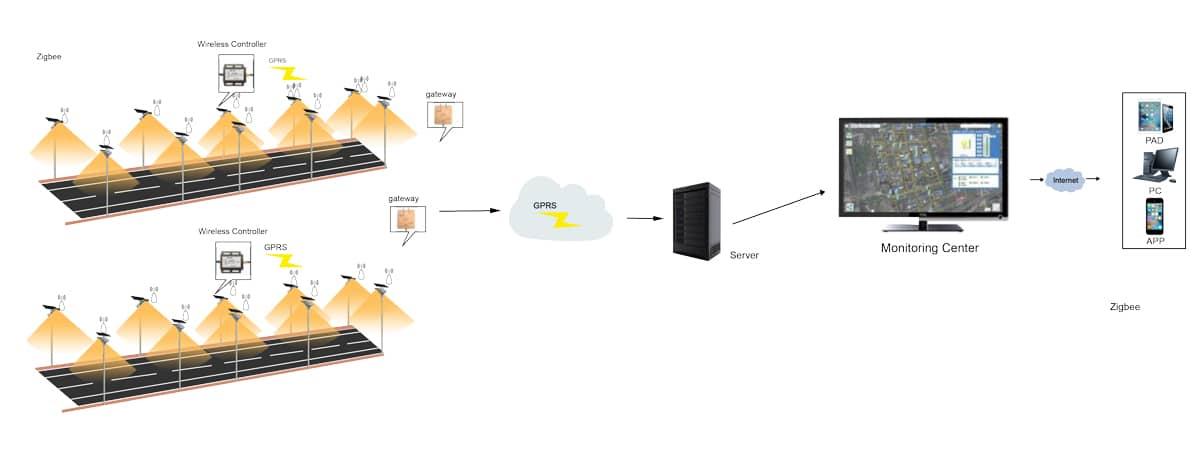 wireless-solar-street-light-management-system-1200x450px