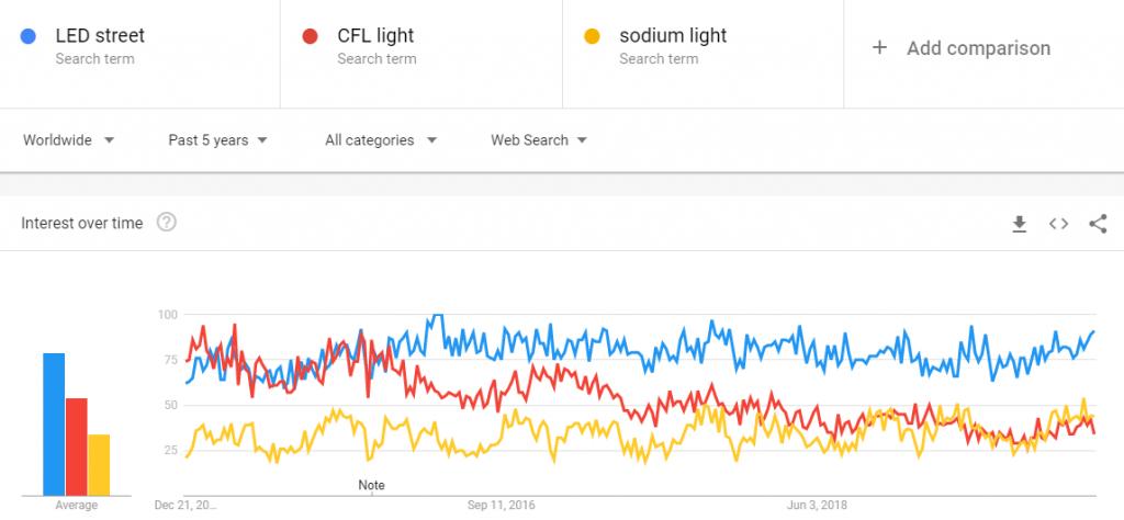 CFL vs LED vs Sodium light trend