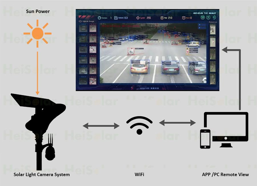 Solar-Light-Camera-System-wifi