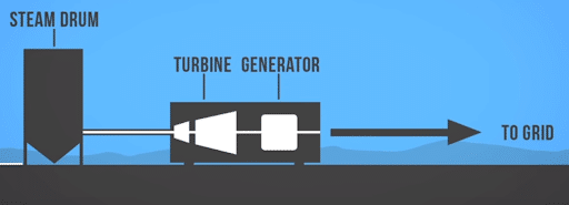2d image on how solar thermal power plants work with steam drum turbine generator